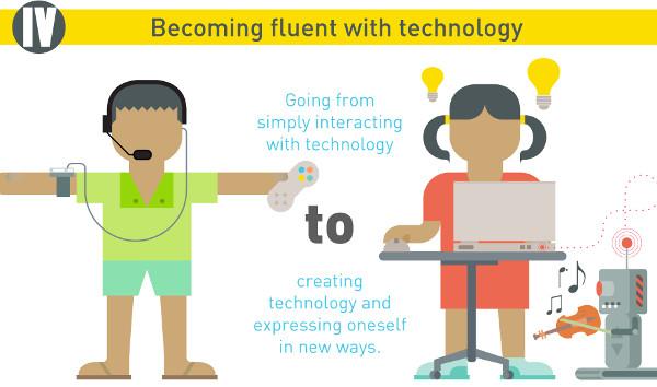04-FluentTechnology